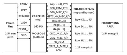 FMC LPC BREAKOUT BOARD - BLOCK DIAGRAM