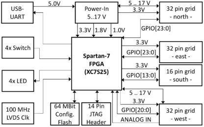 Spartan 7 FPGA board block diagram